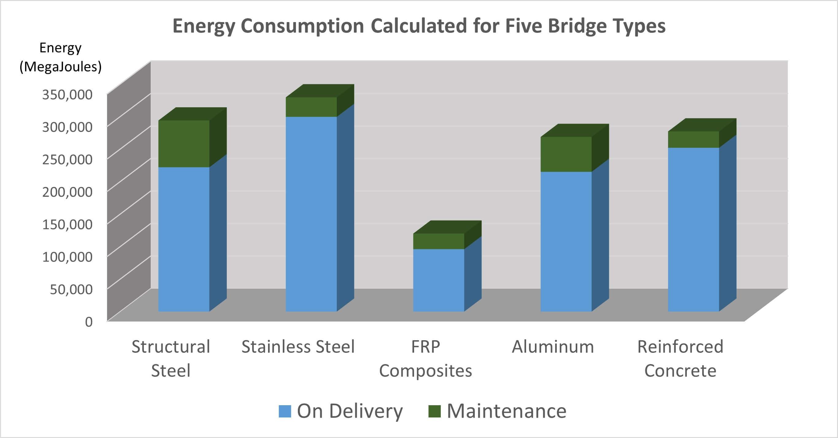Bridge Energy Chart