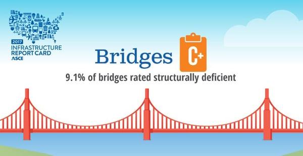 BridgeReportCard