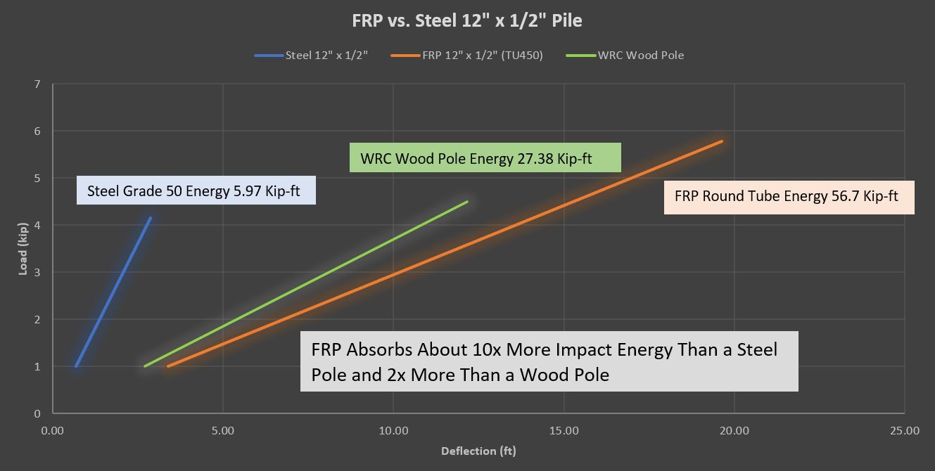 Load and Deflection for Steel vs. FRP
