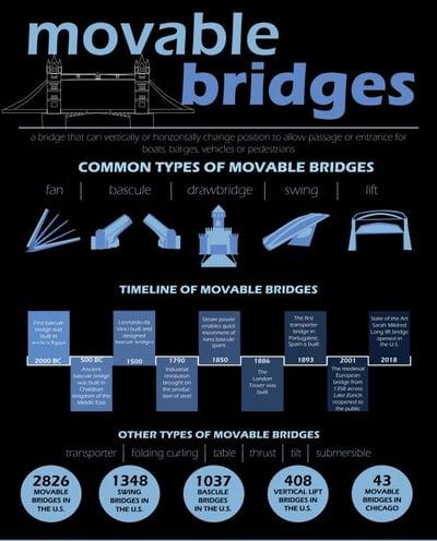 Moveable bridge IG pic