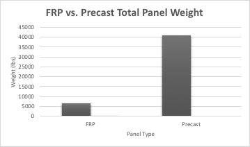FRP panel weight
