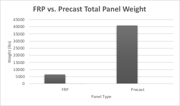FRP panel weight