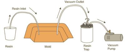 vacuum infusion process
